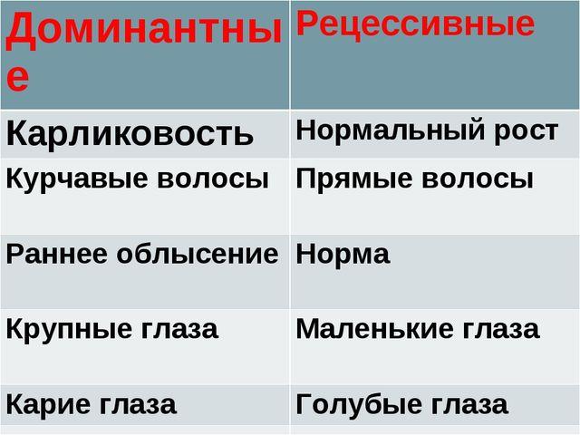 ДоминантныеРецессивные КарликовостьНормальный рост Курчавые волосыПрямые в...