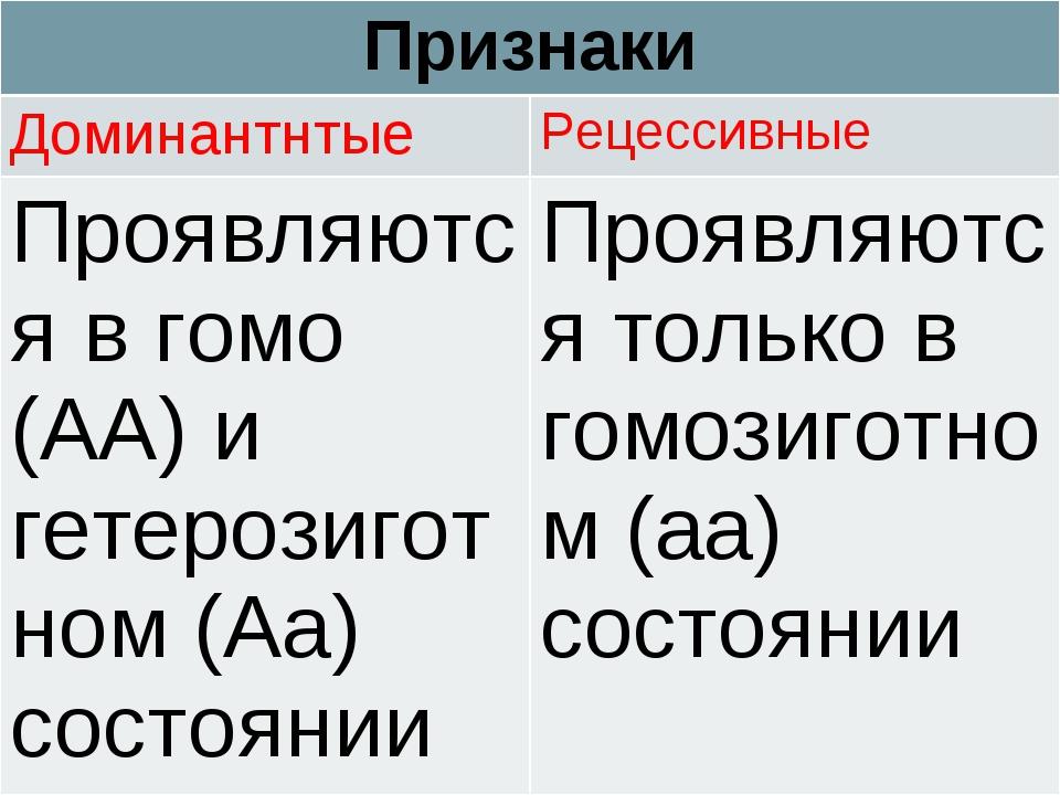 Признаки ДоминантнтыеРецессивные Проявляются в гомо (АА) и гетерозиготном (...