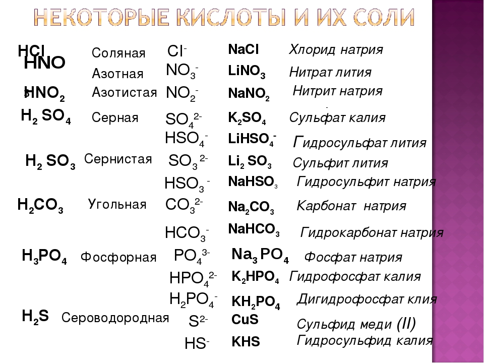 CI- SO42- SO3 2- - HSO4- PO43- HPO42- H2PO4- S2- HS- CO32- HCO3- NO2- NO3- HC...