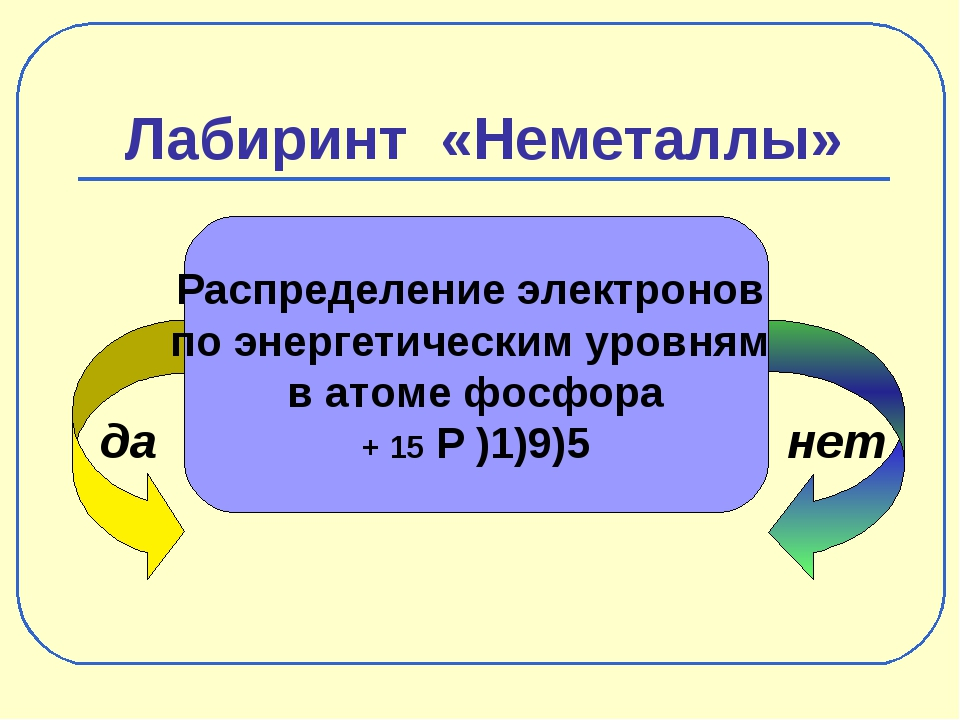 Лабиринт «Неметаллы» да нет Распределение электронов по энергетическим уровня...
