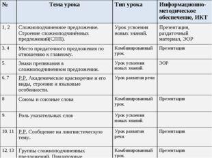 №Тема урокаТип урокаИнформационно-методическое обеспечение, ИКТ 1, 2Сложн