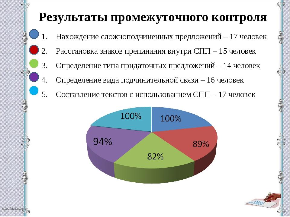 Результаты промежуточного контроля Нахождение сложноподчиненных предложений –...