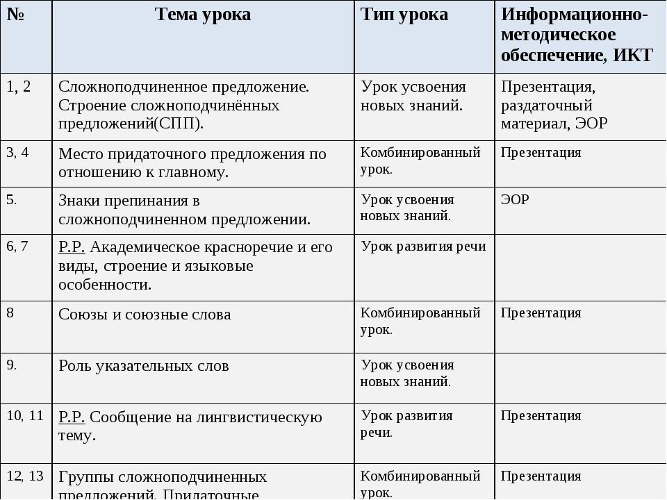 №Тема урокаТип урокаИнформационно-методическое обеспечение, ИКТ 1, 2Сложн...