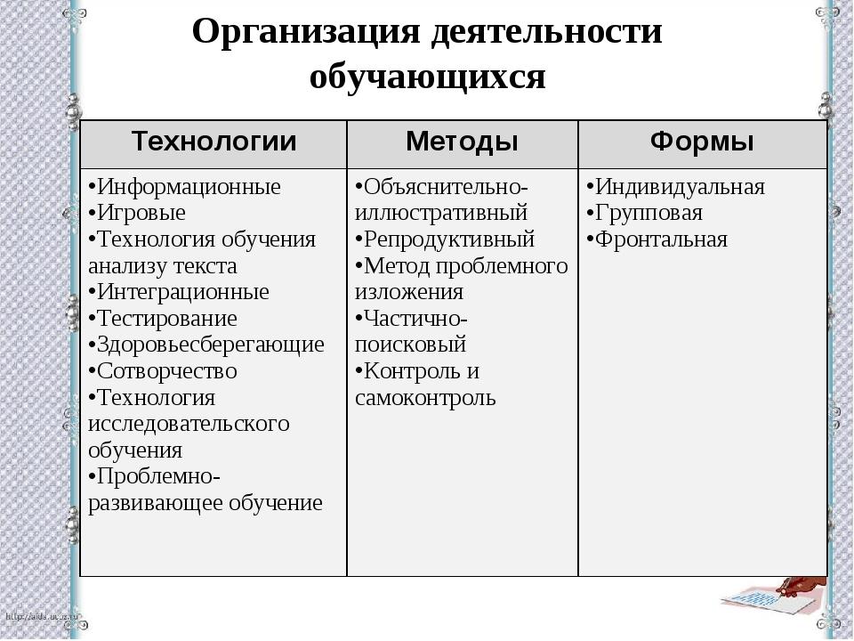Организация деятельности обучающихся ТехнологииМетодыФормы Информационные И...