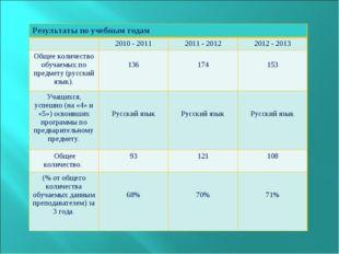 Результаты по учебным годам 2010 - 20112011 - 20122012 - 2013 Общее колич