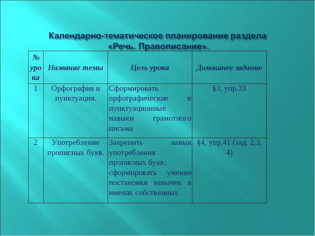 № урокаНазвание темыЦель урокаДомашнее задание 1Орфография и пунктуация....