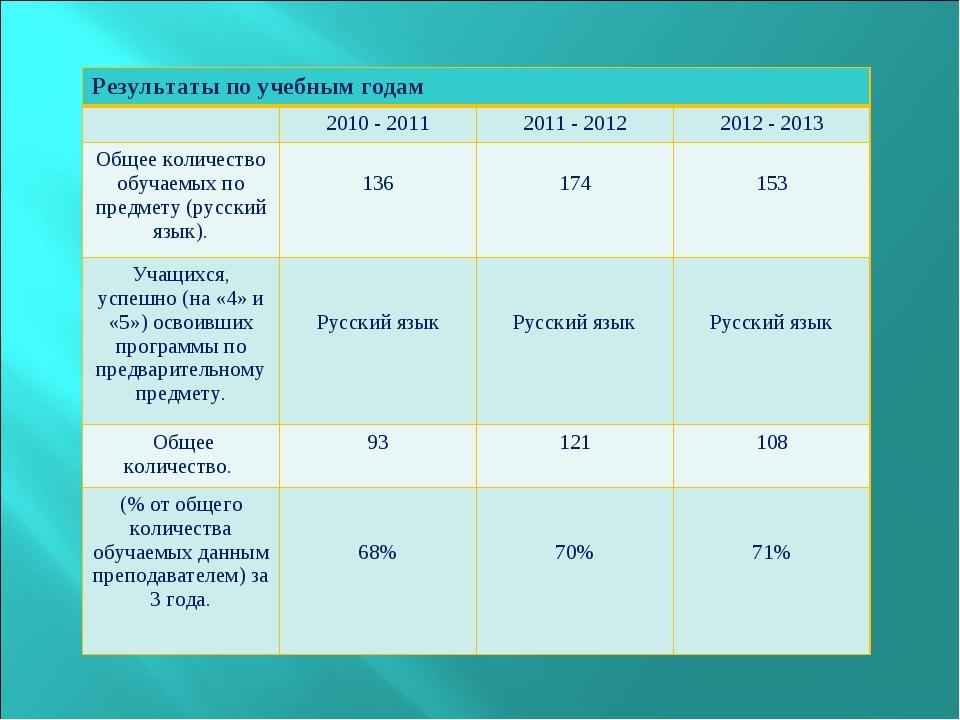 Результаты по учебным годам 2010 - 20112011 - 20122012 - 2013 Общее колич...