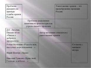 Проблемараскрыта на примере судьбы храмов России Уничтожение храмов – это пр