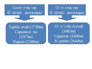 Кенді Алтай – Оңтүстік Алтайдың солтүстік – шығыс бетінде Үлбі (2300м) Иванов