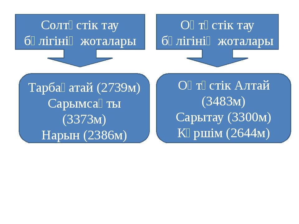 Кенді Алтай – Оңтүстік Алтайдың солтүстік – шығыс бетінде Үлбі (2300м) Иванов...