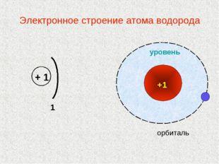 Электронное строение атома водорода   + 1   1
