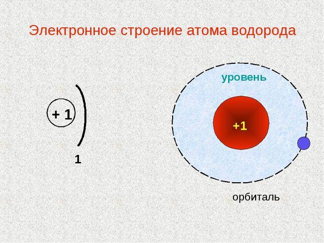 Электронное строение атома водорода   + 1   1...