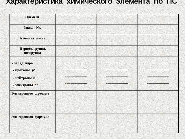 Характеристика химического элемента по ПС Элемент Знак, №, Атомная масс...