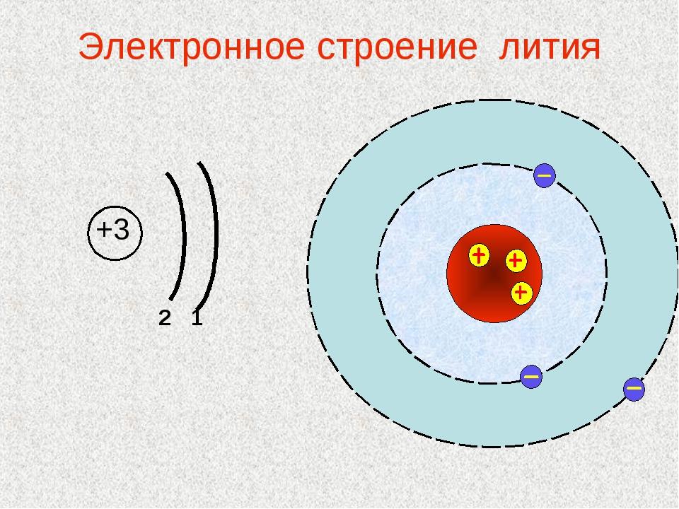 Электронное строение лития +3  2 1