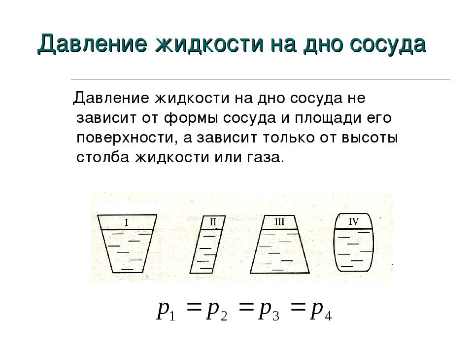 Давление жидкости на дно сосуда не зависит от формы сосуда и площади его пов...