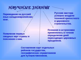 НАУЧНЫЕ ЗНАНИЯ Переведение на русский язык западноевропейских книг. Появление