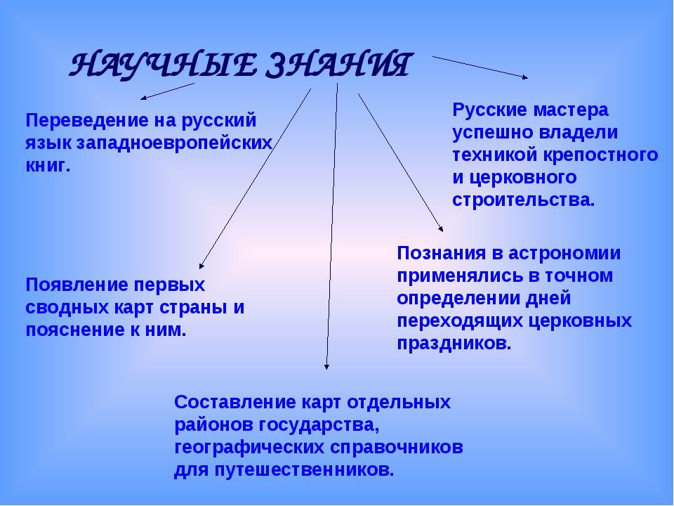 НАУЧНЫЕ ЗНАНИЯ Переведение на русский язык западноевропейских книг. Появление...