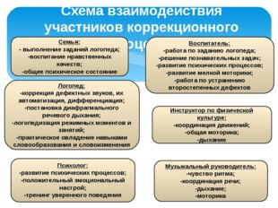 Схема взаимодействия участников коррекционного процесса Семья: - выполнение з