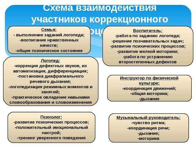 Схема взаимодействия участников коррекционного процесса Семья: - выполнение з...
