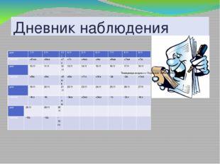 Дневник наблюдения Температура воздуха в г. Ульяновске в ноябре 2010 года: дн