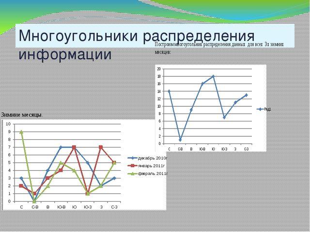 Многоугольники распределения информации