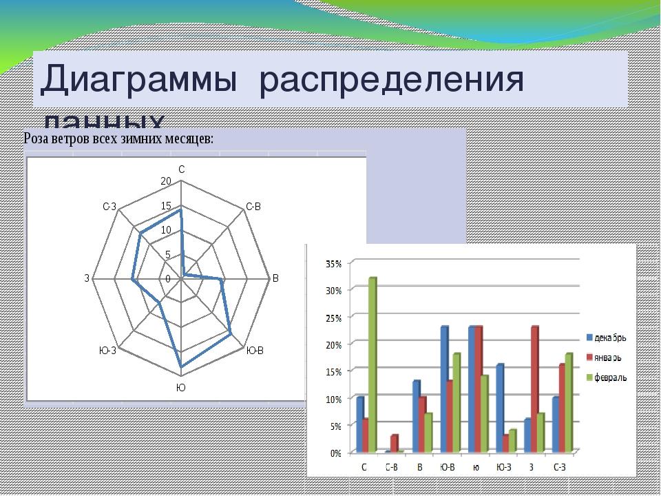 Диаграммы распределения данных