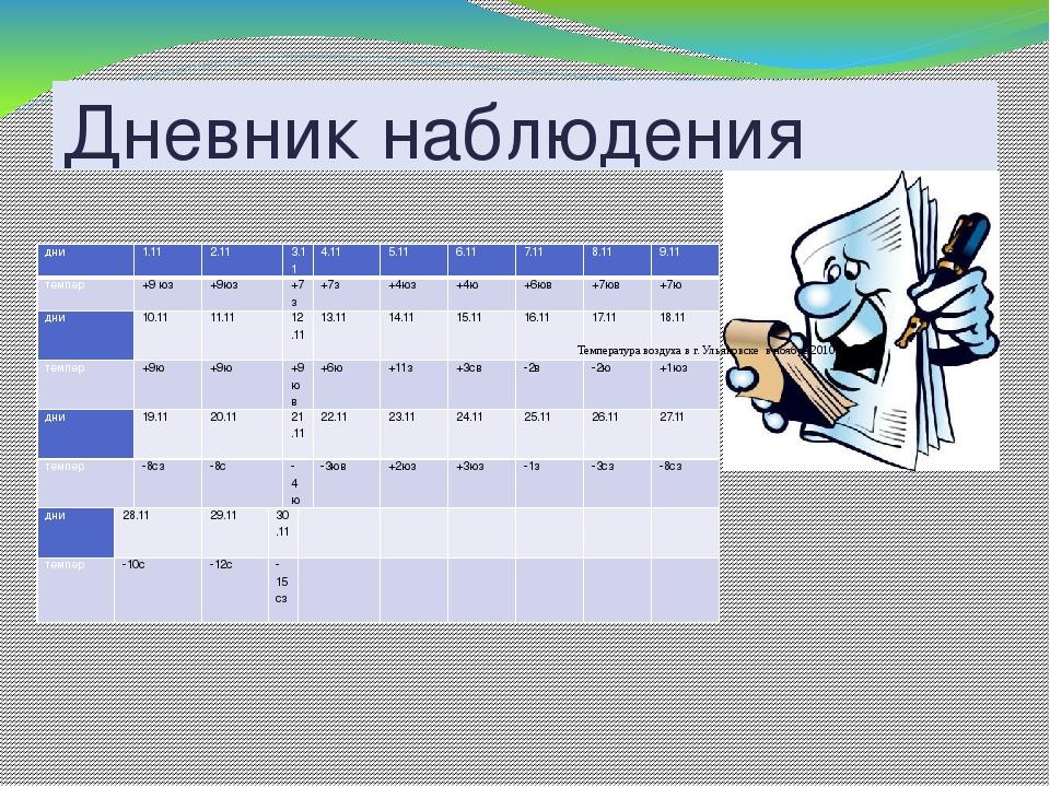 Дневник наблюдения Температура воздуха в г. Ульяновске в ноябре 2010 года: дн...