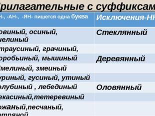 Прилагательные с суффиксами –ИН-, -АН-, -ЯН-. -ИН-,-АН-, -ЯН- пишется однабу