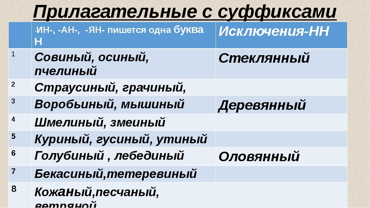 Прилагательные с суффиксами –ИН-, -АН-, -ЯН-. -ИН-,-АН-, -ЯН- пишется однабу...