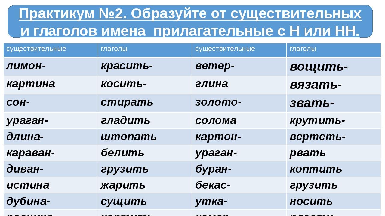 Практикум №2. Образуйте от существительных и глаголов имена прилагательные с...