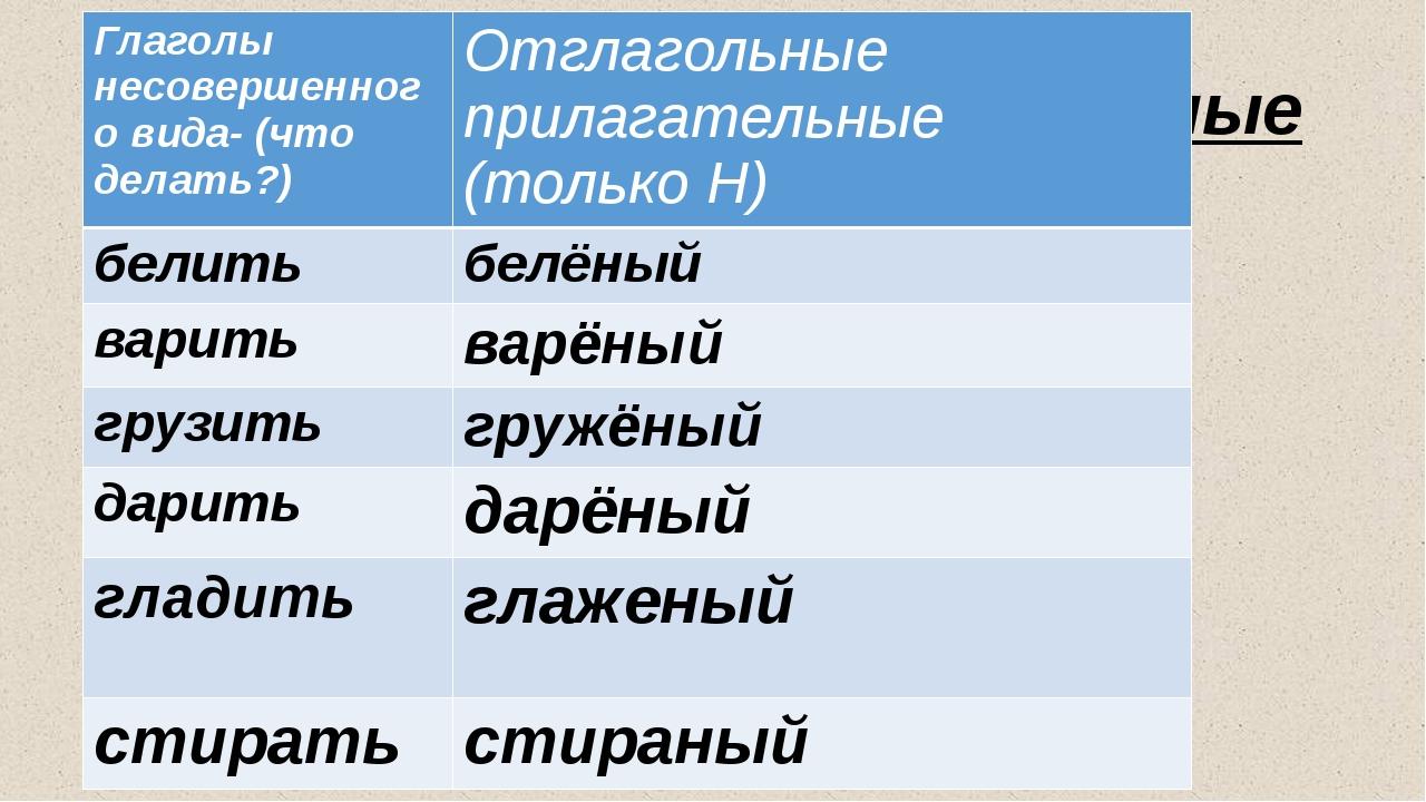 Отглагольные прилагательные Глаголы несовершенного вида- (что делать?) Отгла...