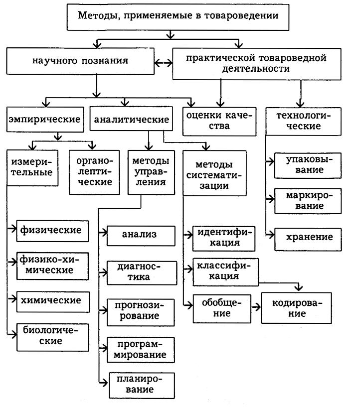 Методы товароведения: системный подход, классификация и кодирование товаров