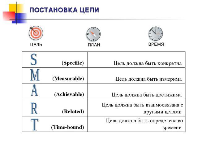 ПОСТАНОВКА ЦЕЛИ (Specific) Цель должна быть конкретна (Measurable) Цель дол...
