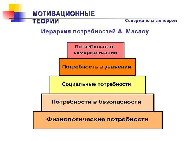 МОТИВАЦИОННЫЕ ТЕОРИИ Иерархия потребностей А. Маслоу Содержательные теории