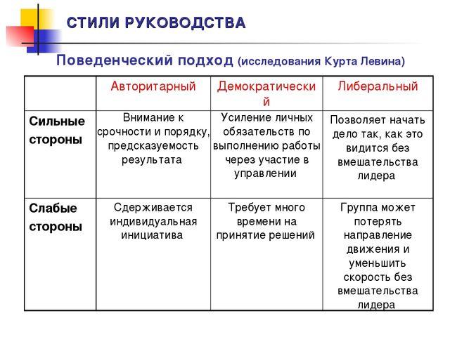 СТИЛИ РУКОВОДСТВА Поведенческий подход (исследования Курта Левина) Авторитар...