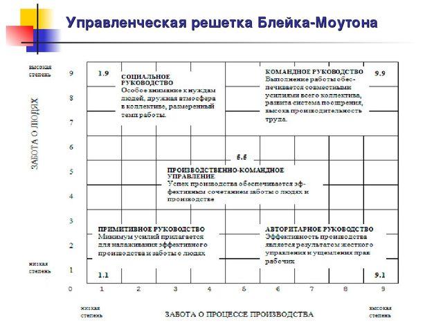 Управленческая решетка Блейка-Моутона