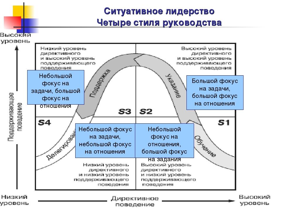 Ситуативное лидерство Четыре стиля руководства Небольшой фокус на задачи, бол...