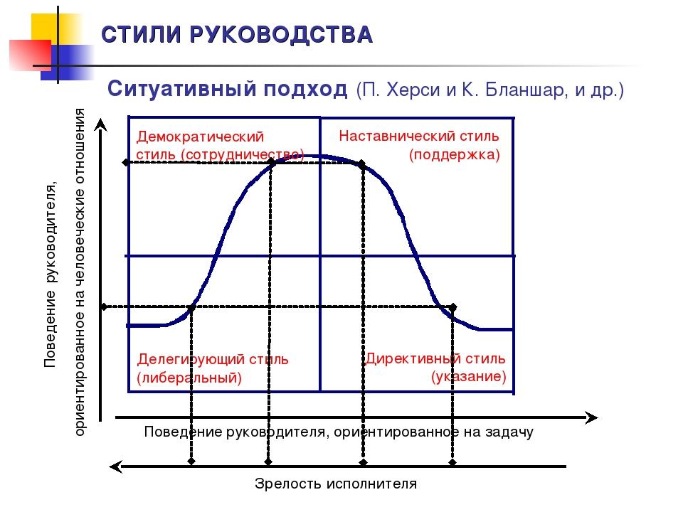 СТИЛИ РУКОВОДСТВА Ситуативный подход (П. Херси и К. Бланшар, и др.) Зрелость...