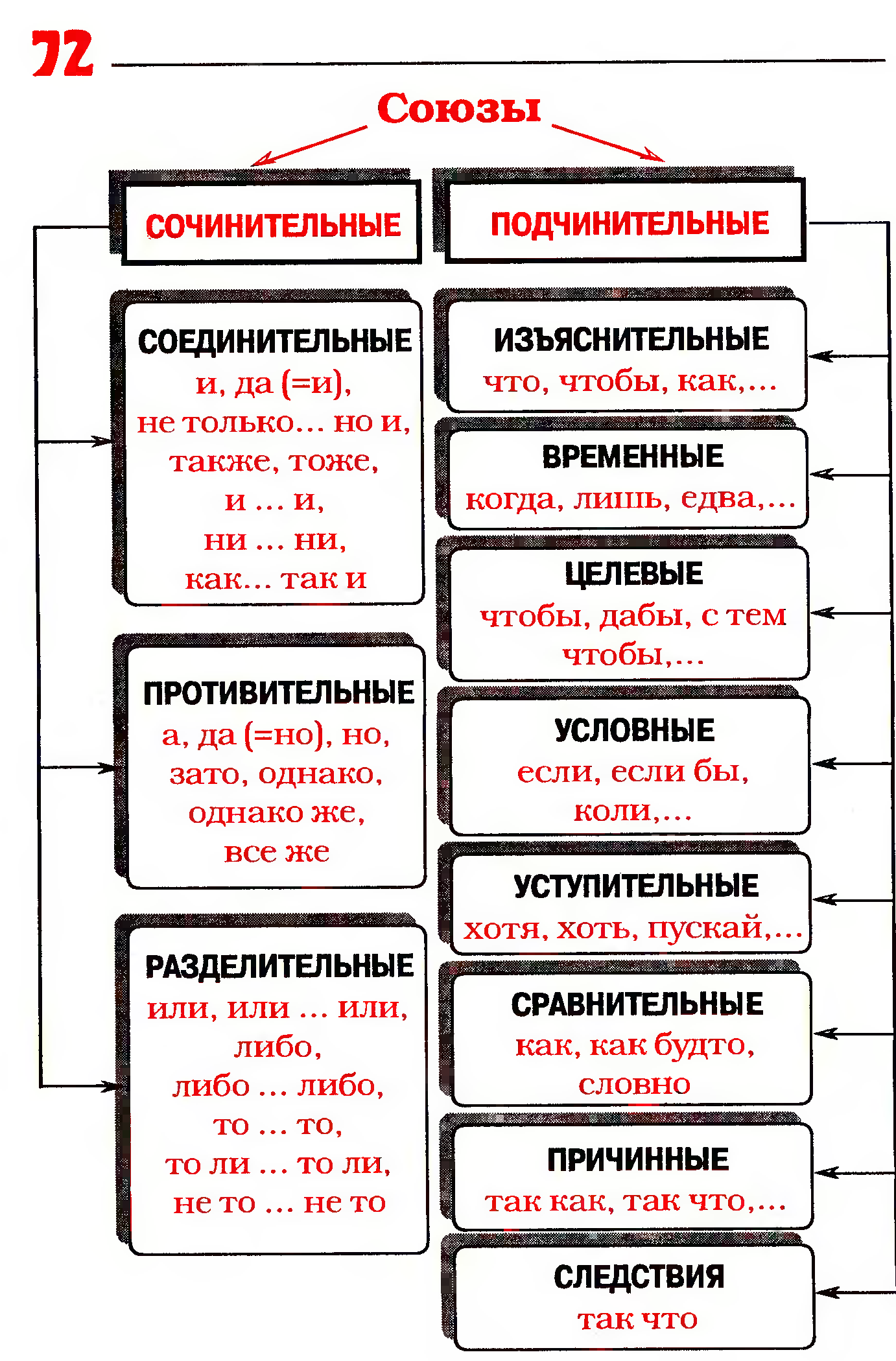 Подчинительные и сочинительные союзы схемы