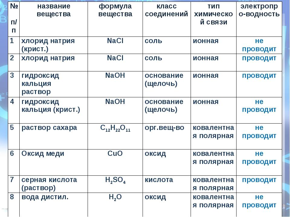 № п/пназвание веществаформула веществакласс соединенийтип химической связ...