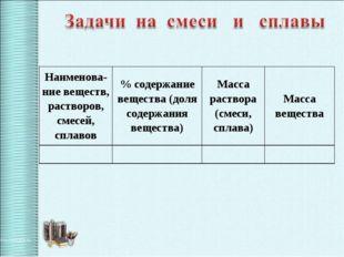 Наименова-ние веществ, растворов, смесей, сплавов% содержание вещества (доля