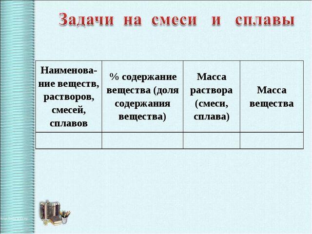 Наименова-ние веществ, растворов, смесей, сплавов% содержание вещества (доля...