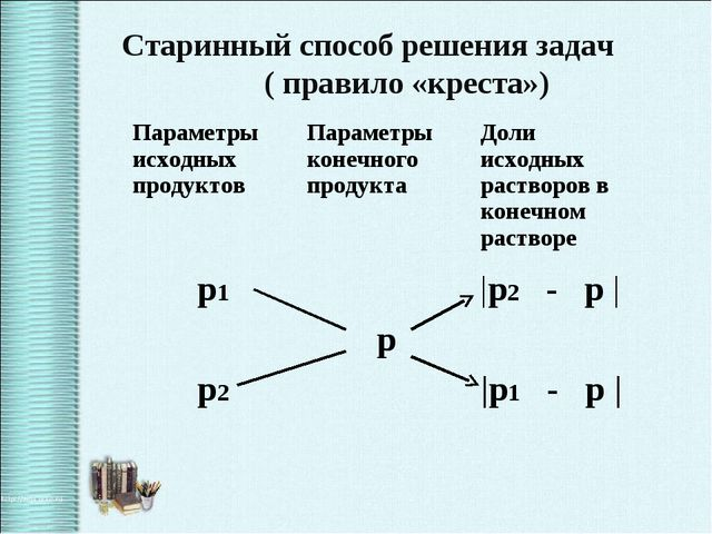 Старинный способ решения задач ( правило «креста») Параметры исходных продукт...