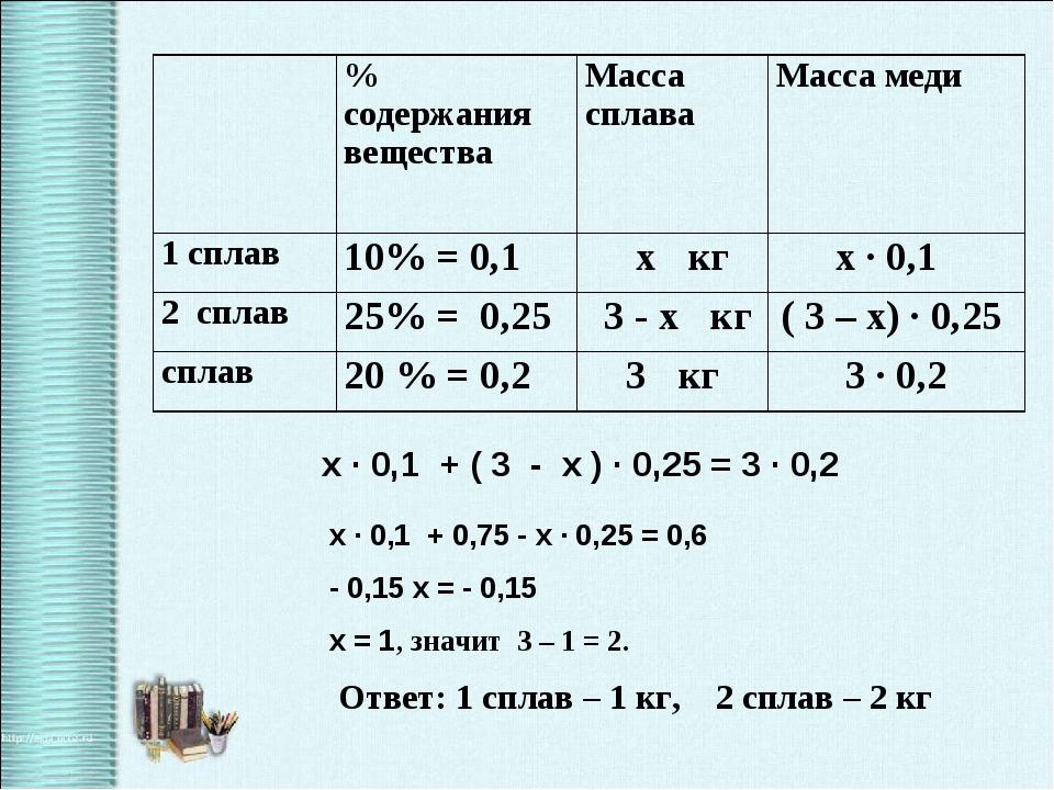 х ∙ 0,1 + ( 3 - х ) ∙ 0,25 = 3 ∙ 0,2 х ∙ 0,1 + 0,75 - х ∙ 0,25 = 0,6 - 0,15...