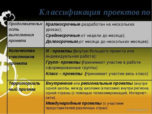 Классификация проектов по различным основаниям Продолжительность выполнения п...