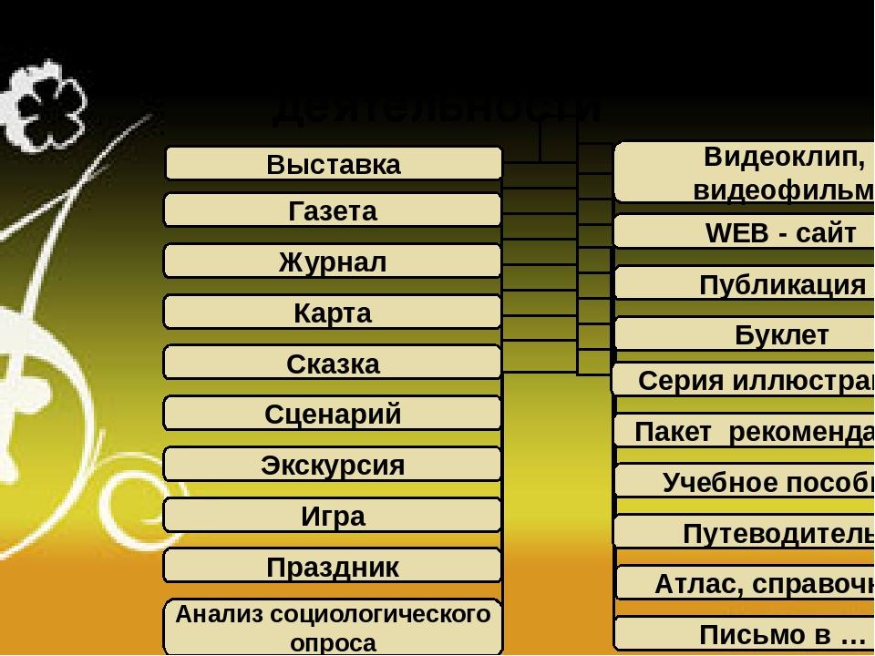 Формы продуктов проектной деятельности Выставка Видеоклип, видеофильм Газета...
