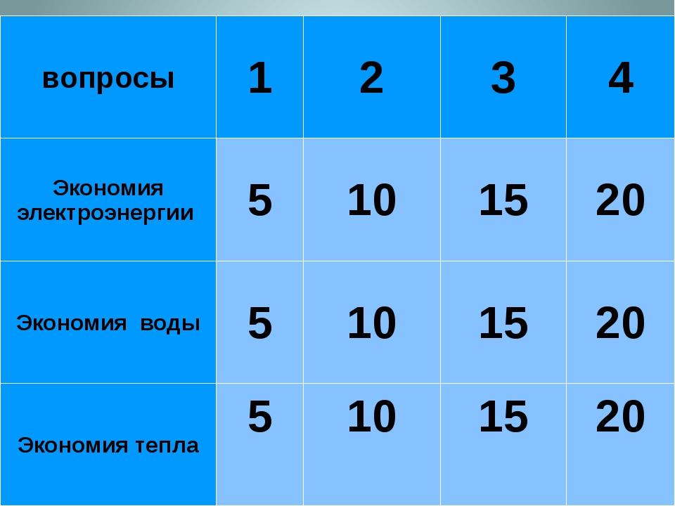 вопросы 1 2 3 4 Экономия электроэнергии 5 10 15 20 Экономия воды 5 10 15 20 Э...