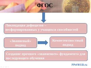 ФГОС «Знаниевый» подход Компетентностный подход Ликвидация дефицитов – несфор