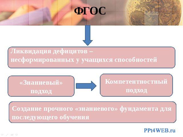 ФГОС «Знаниевый» подход Компетентностный подход Ликвидация дефицитов – несфор...