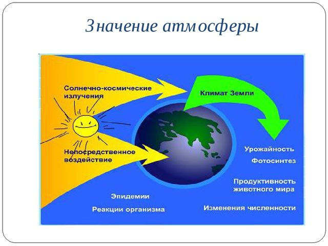 Значение атмосферы